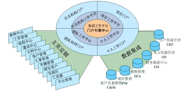 会计信息系统功能结构
